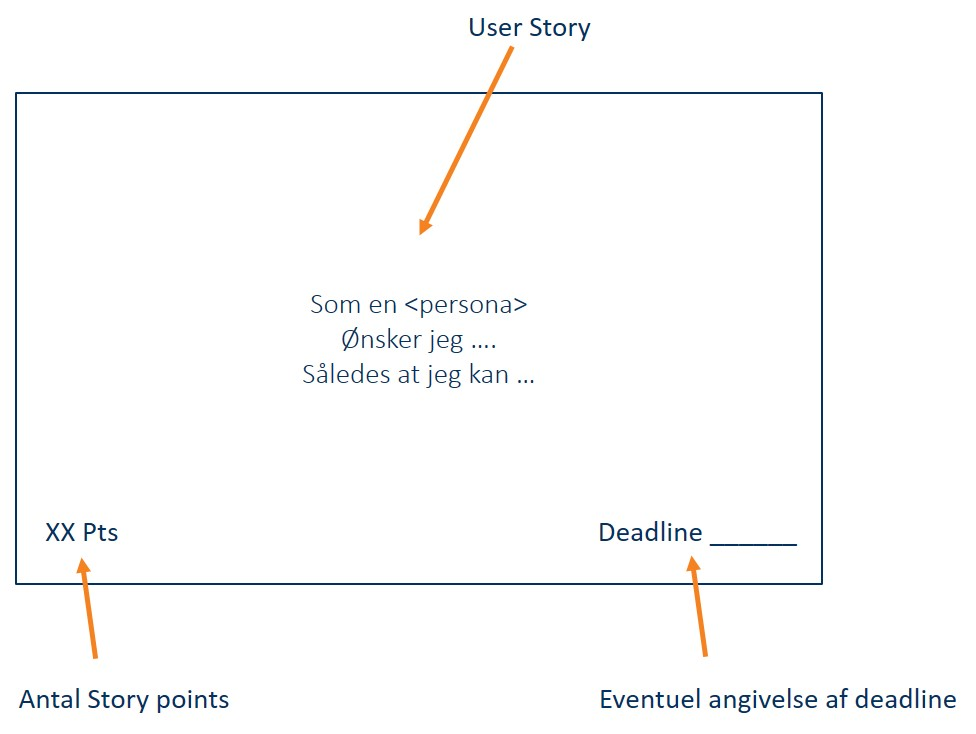 User Story i et SCRUM Board