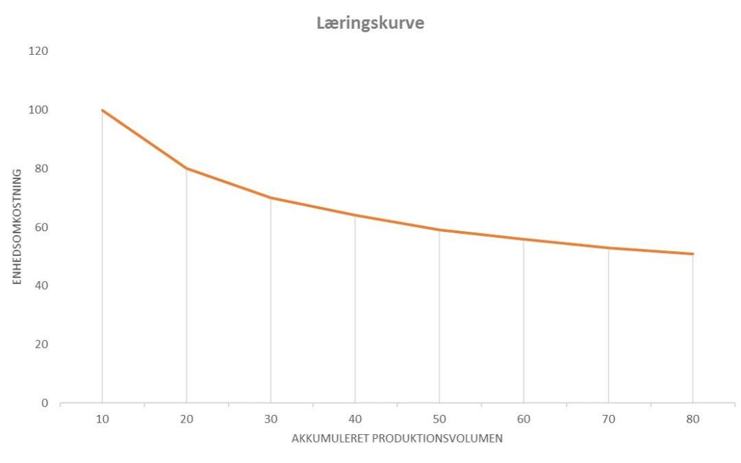 """Agile kontrakter : Hvorfor kunder får flest fordele med """"Team og Metode"""""""