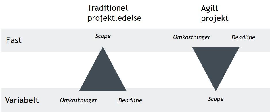 agil projektledelse