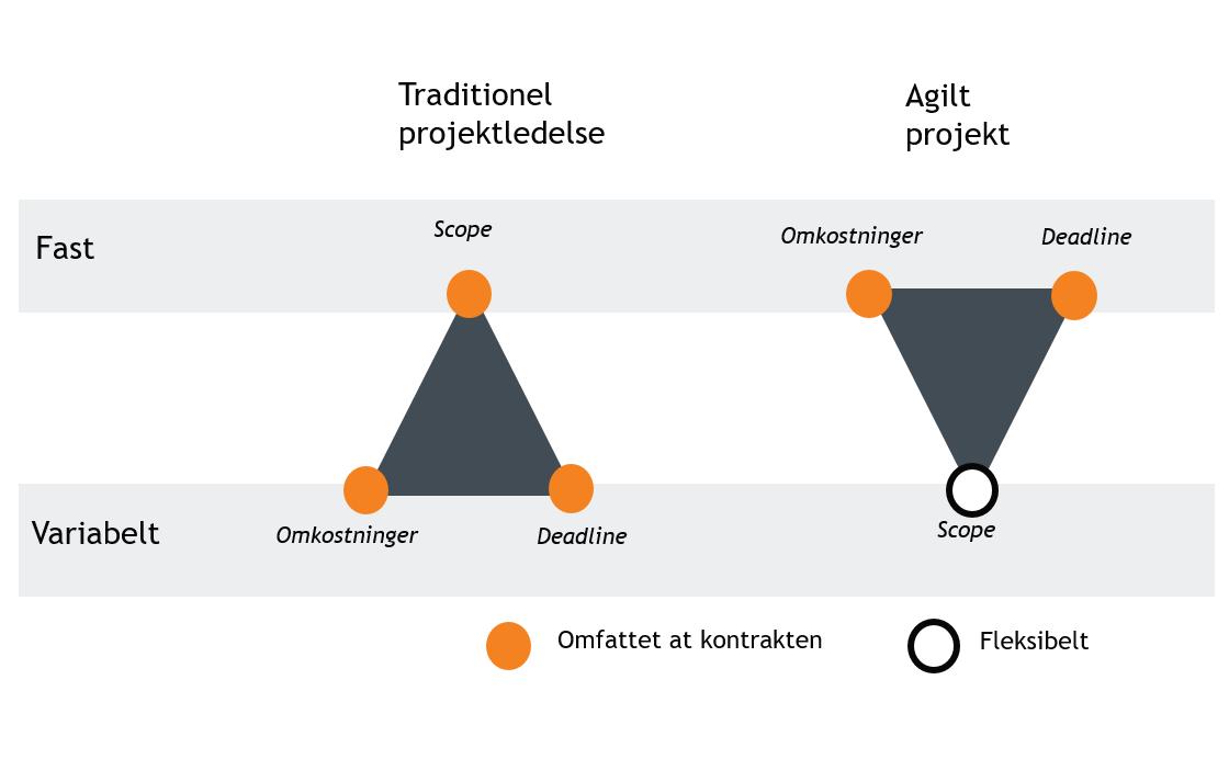 agil projektledelse - scrum - agil kontrakt