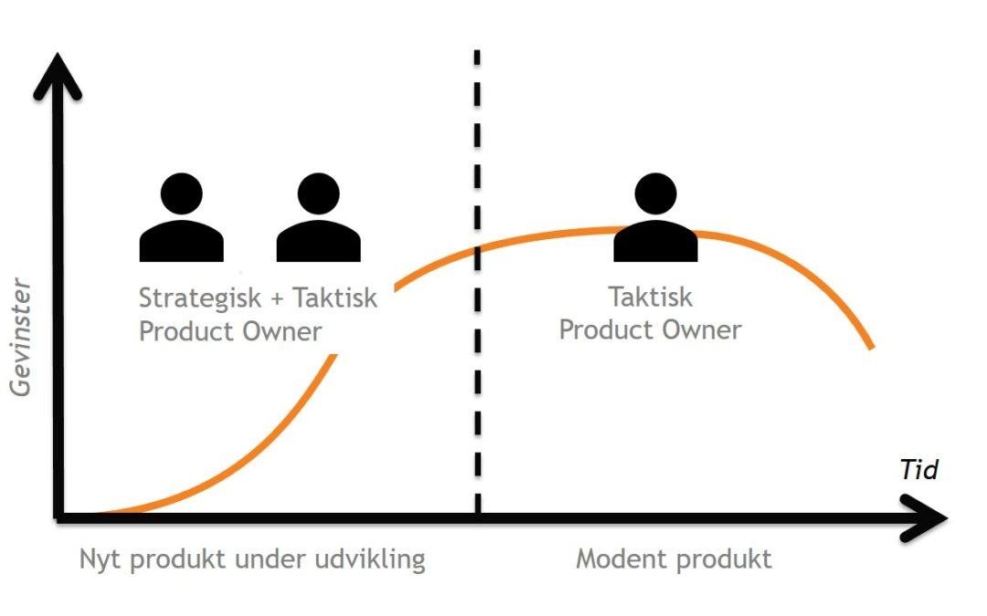 Scrum Product Owner – opgaver og ansvar