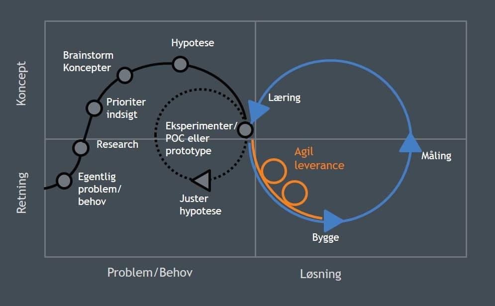 Hvad er Design Thinking?