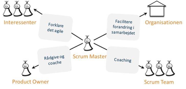 Scrum Master som Agil Coach