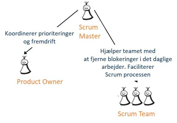 Scrum Master – Opgaver og ansvar