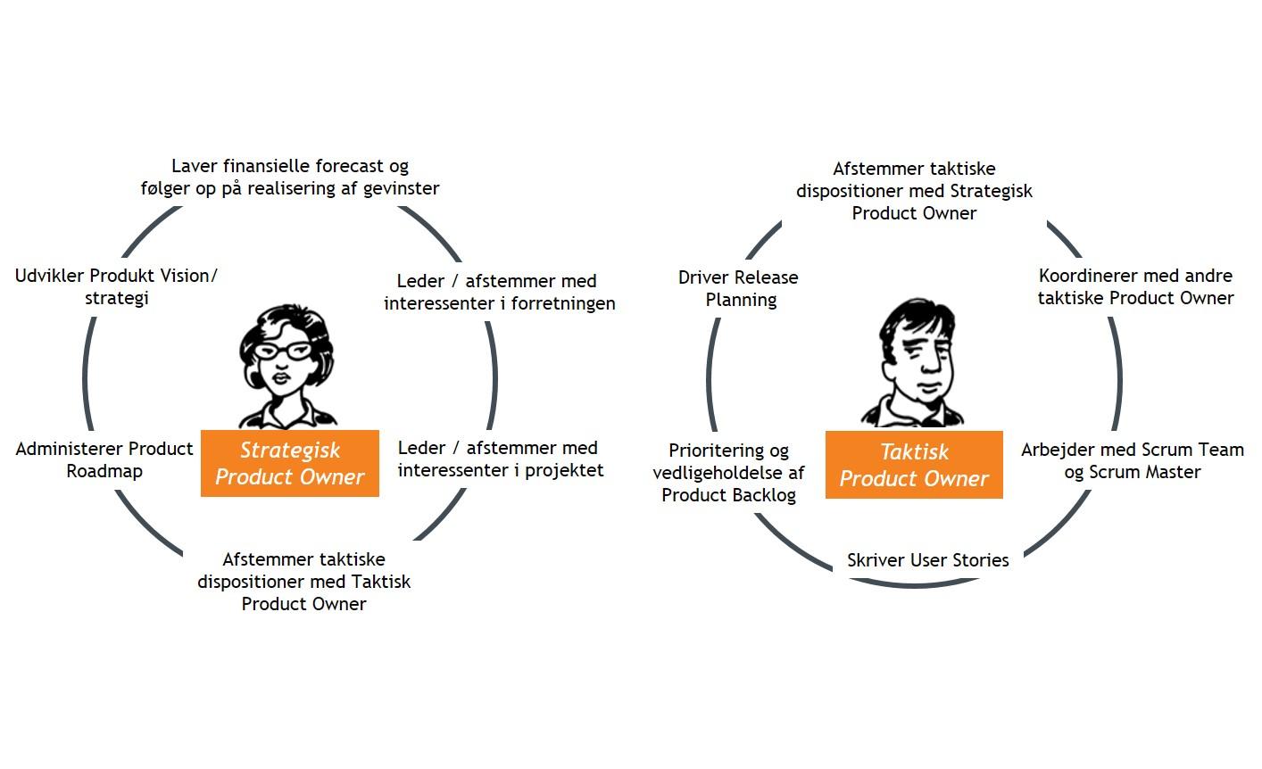 Strategisk og taktisk product owner