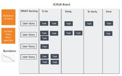 Opbygning af SCRUM Board