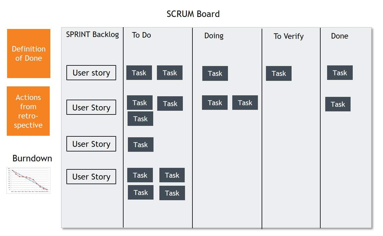 SCRUM Board SCRUM tavle