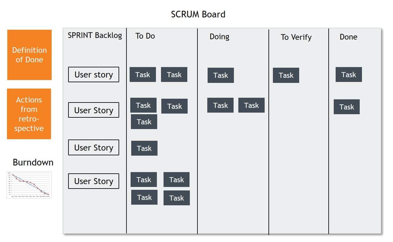 SCRUM Board SCRUM tavle