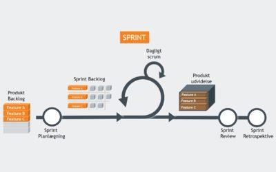 SCRUM Sprint – Hvad sker der og hvad er den optimale længde