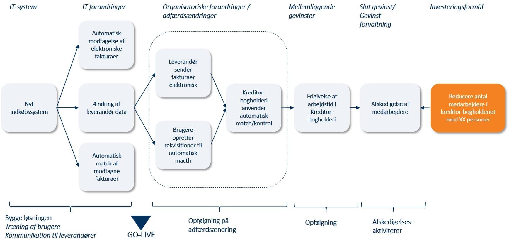 Benefits Dependency Network , Benefits Dependency Map, Benefits Realisation, Gevinst Realisering