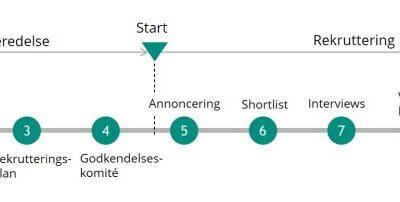 En god rekrutteringsproces er grundig i forberedelse og evaluering af kandidater.
