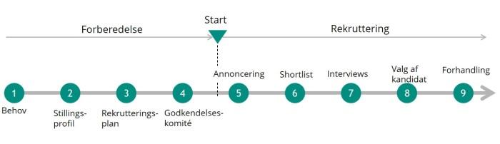 Rekrutteringsproces / Rekrutteringsprocessen